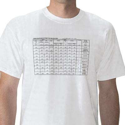 measures chart conjugations ten measures arabic grammar
