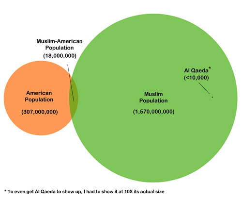 venn diagram al-qaeda islam muslims world usa